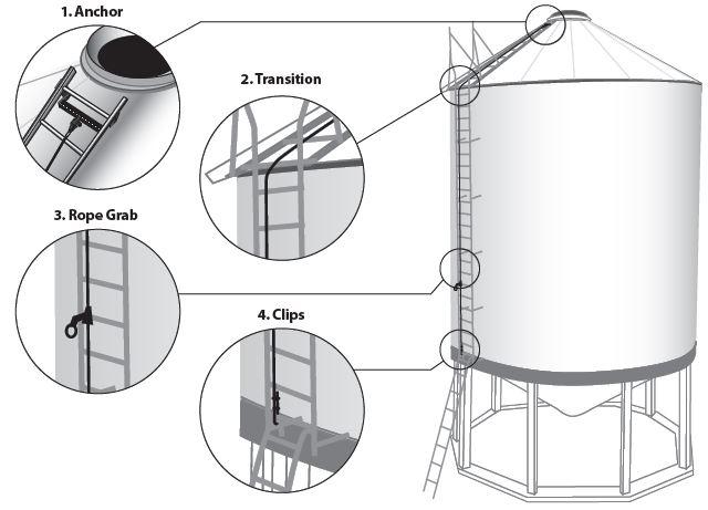 Grain Bin Fall Protection System - Northern Strands, Saskatoon, Canada